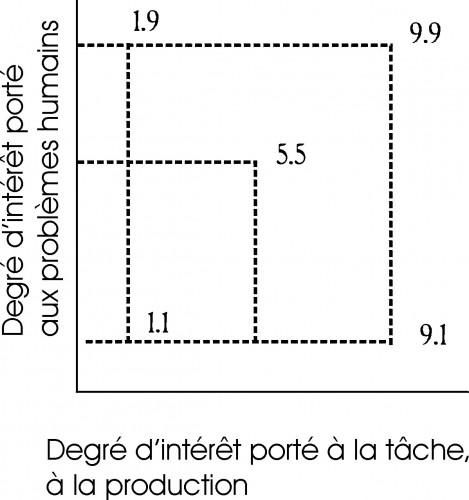 degres_d_interet